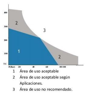 Diagrama presión-temperatura